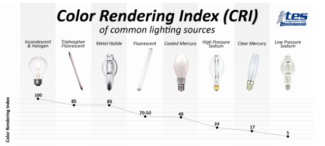 Color Rendering Index Across a Spectrum of Options